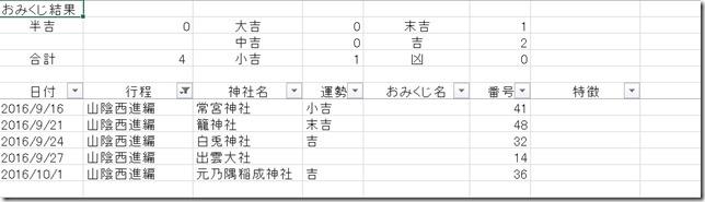 omikuji_sanin